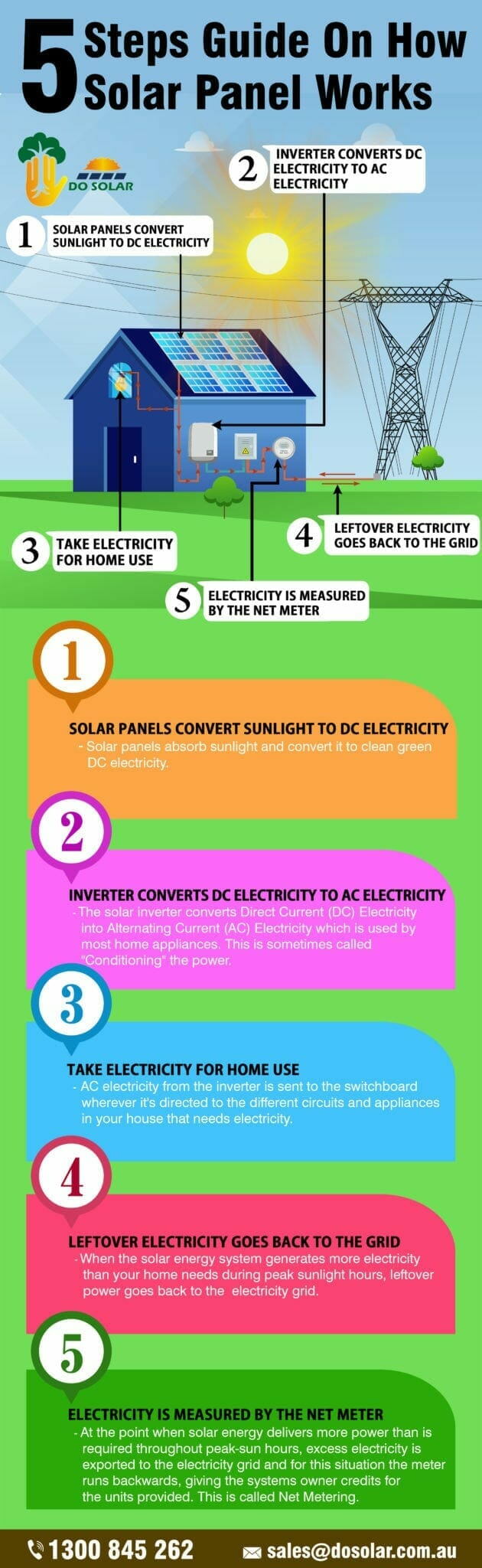5 Steps Guide on How Solar Panel Works