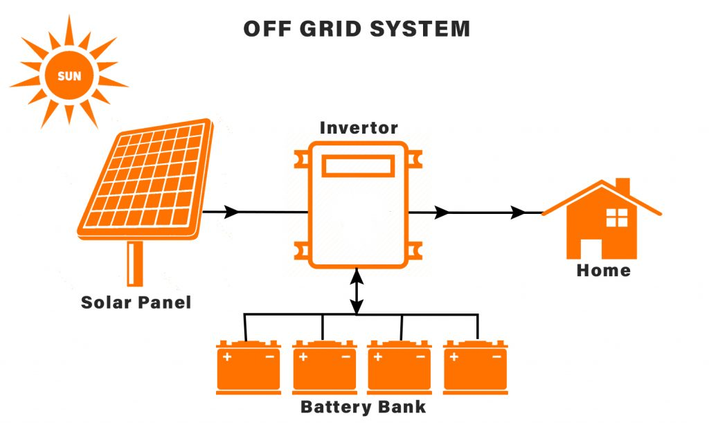 Off Grid System