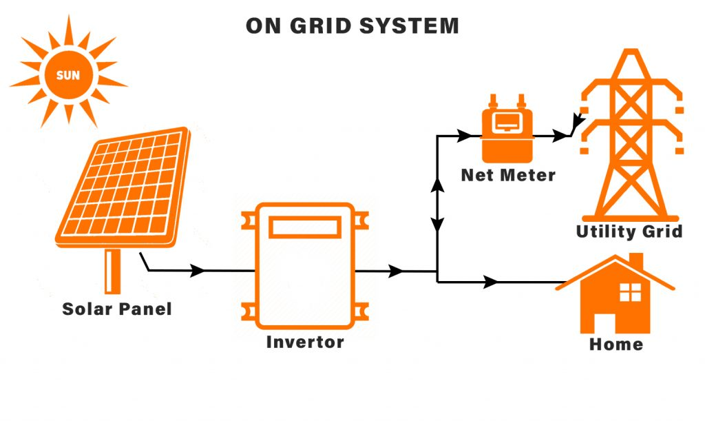 On Grid System